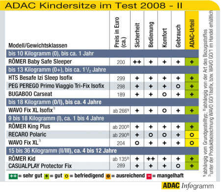 Résultats des crash-tests ADAC de mai 2008