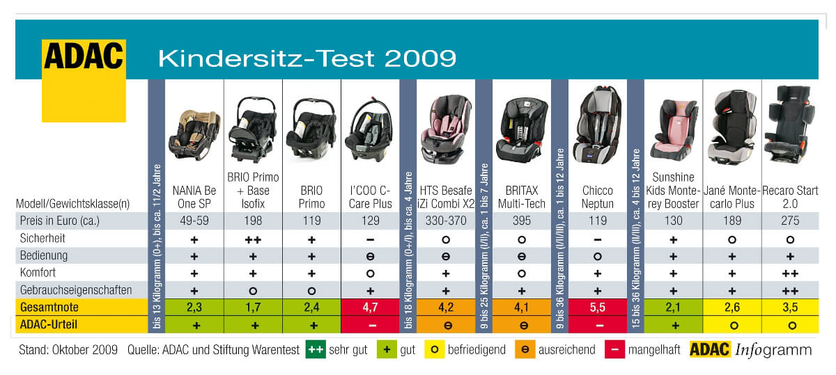 Résultats des crash-tests ADAC d'octobre 2008